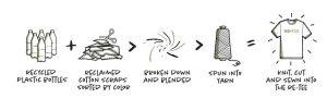 process of tees